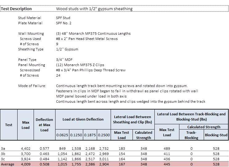 Figure 13: Test Setup 3 – Testing Summary